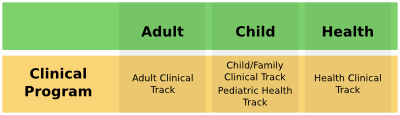 Clinical Tracks